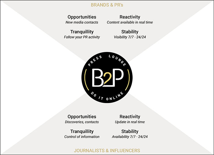 Brands & PR's, Journalists & Influencers: Opportunities, Reactivity, Tranquillity and Stability